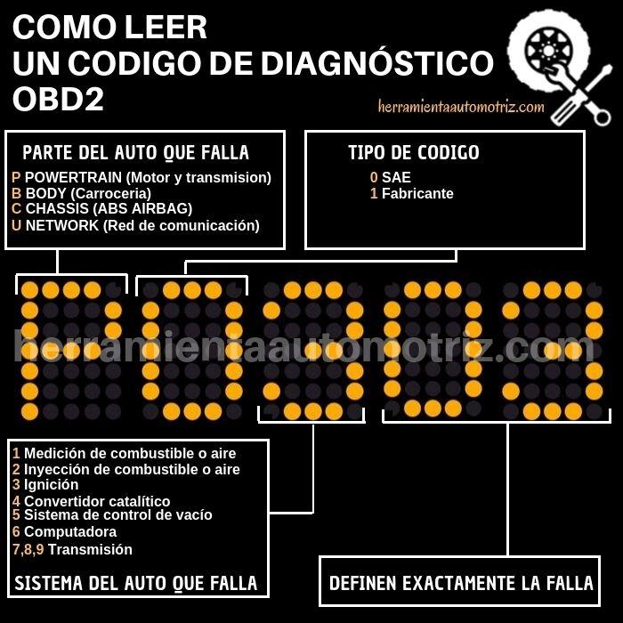 Como leer un codigo de diagnostico OBD2