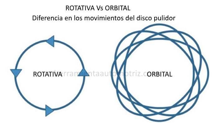 Diferencia entre pulidora rotativa y pulidora orbital - esquema 4